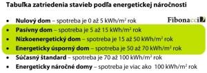 Tabuľka energ.narocnosti