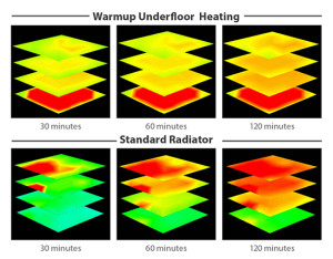 porovnanie-medzi-vykurovanim-miestnosti-podlahovym-vykurovanim-a-radiatormi